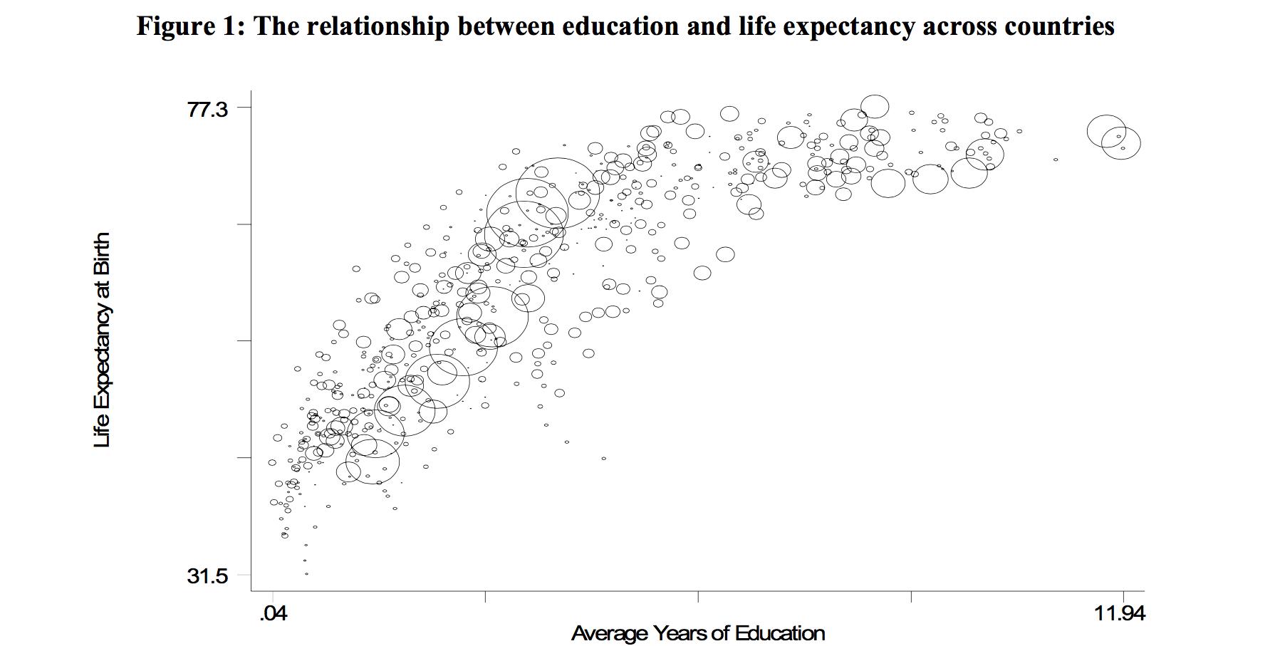 Life expectancy v education cropped