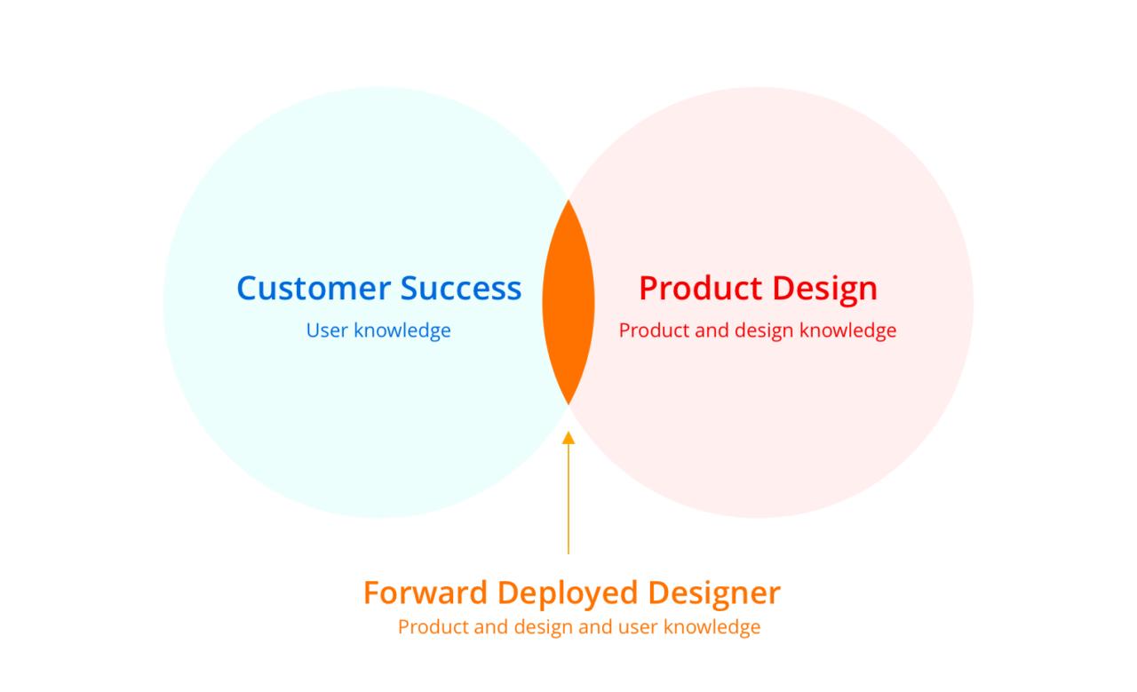 The case for the Forward Deployed Designer