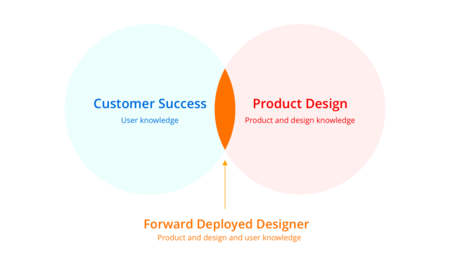 The case for the Forward Deployed Designer